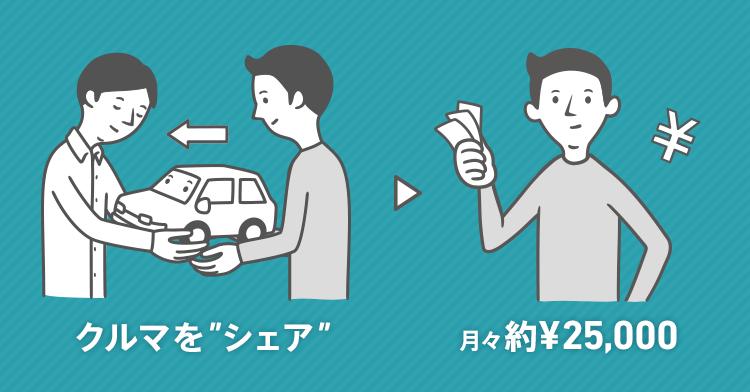 月々かかっている車の維持費を、車で払ってもらいましょう