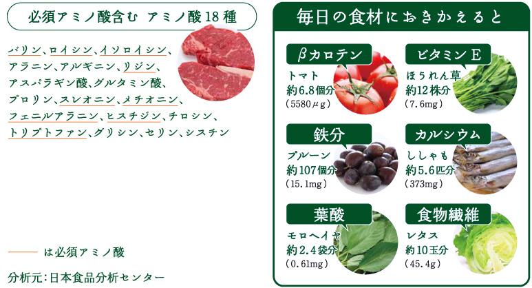 栄養豊富・毒素排出・食物繊維が豊富