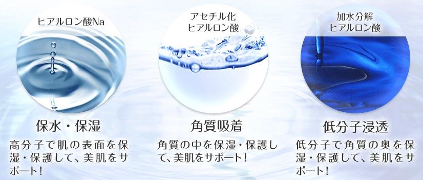 3種類の高品質ヒアルロン酸